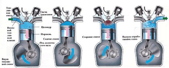 4 Тактный двигатель: принцип работы