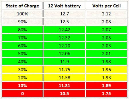 зарядка автомобильного аккумулятора мультиметр