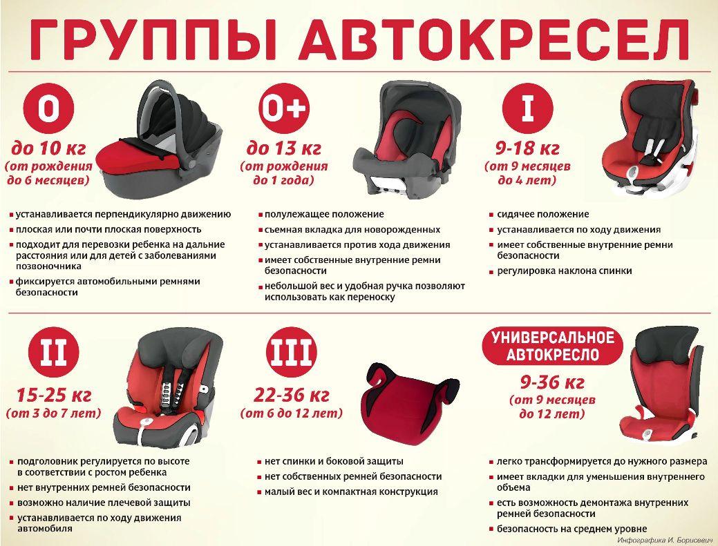 правила перевозки детей в машине группы кресел